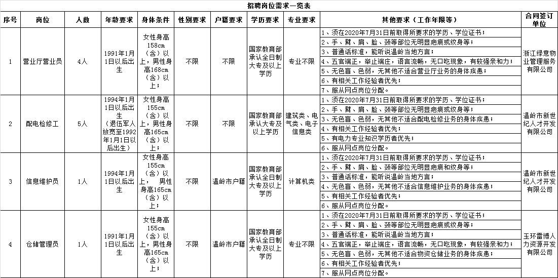 浙江国企明升888:2020国家电网温岭市供电公司明升88811人公告